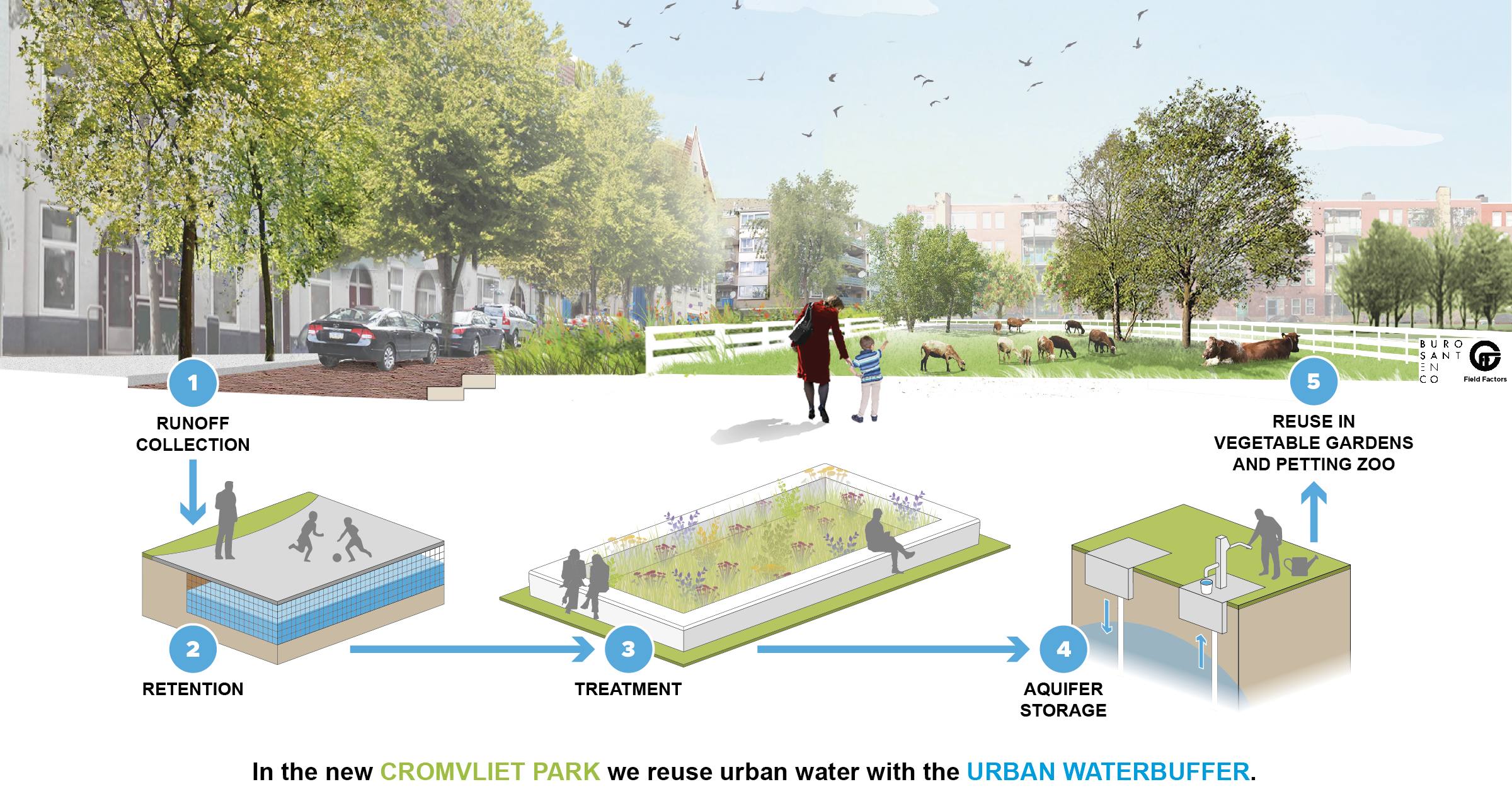 Construction Urban Water Buffer